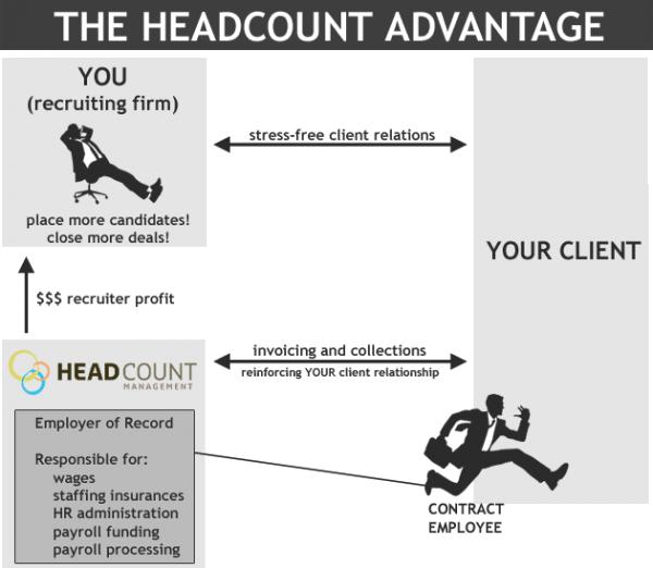 The Headcount Method